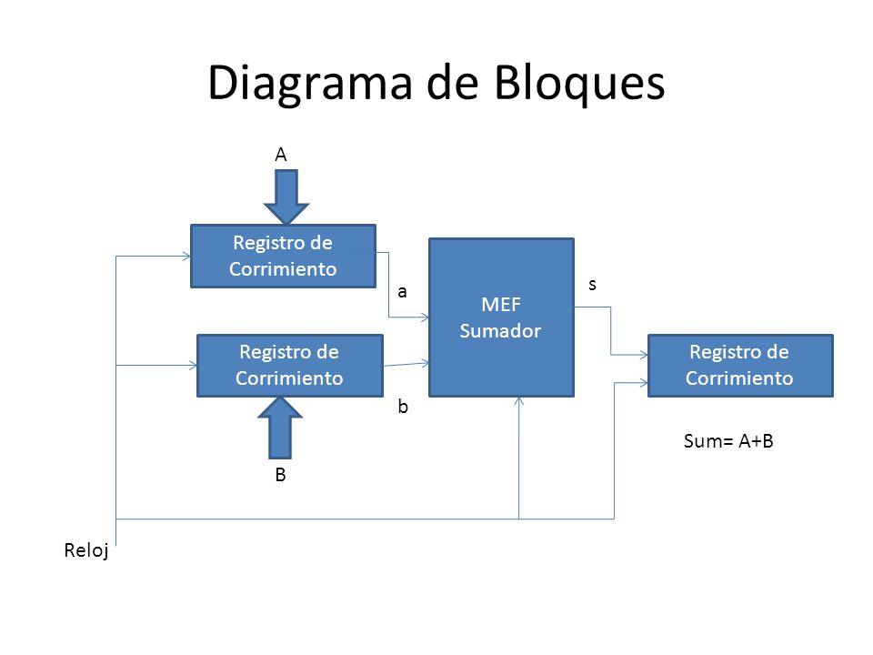 Diagrama de Bloques A Registro de Corrimiento MEF Sumador s a