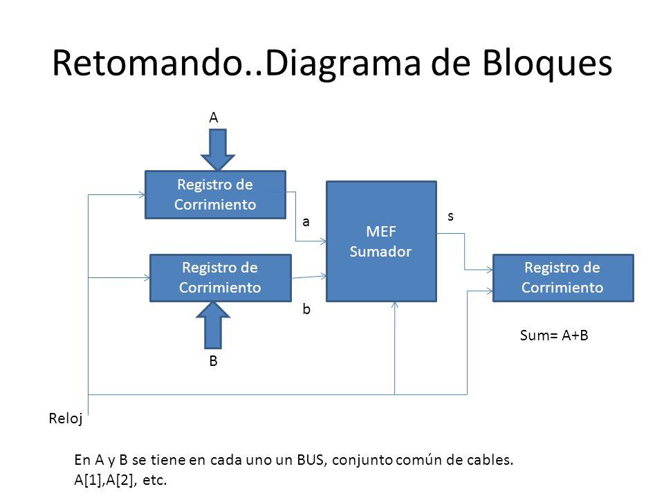 Retomando..Diagrama de Bloques