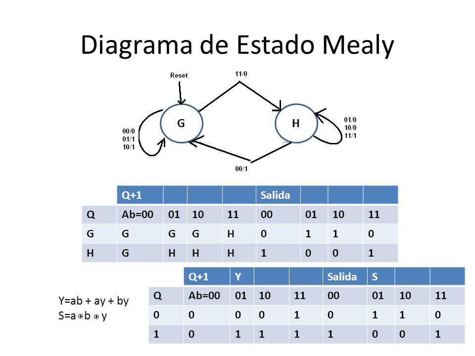 Diagrama de Estado Mealy