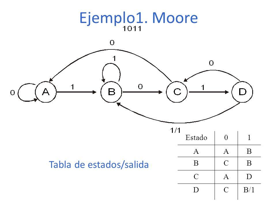 Ejemplo1. Moore Estado 1 A B C D B/1 Tabla de estados/salida