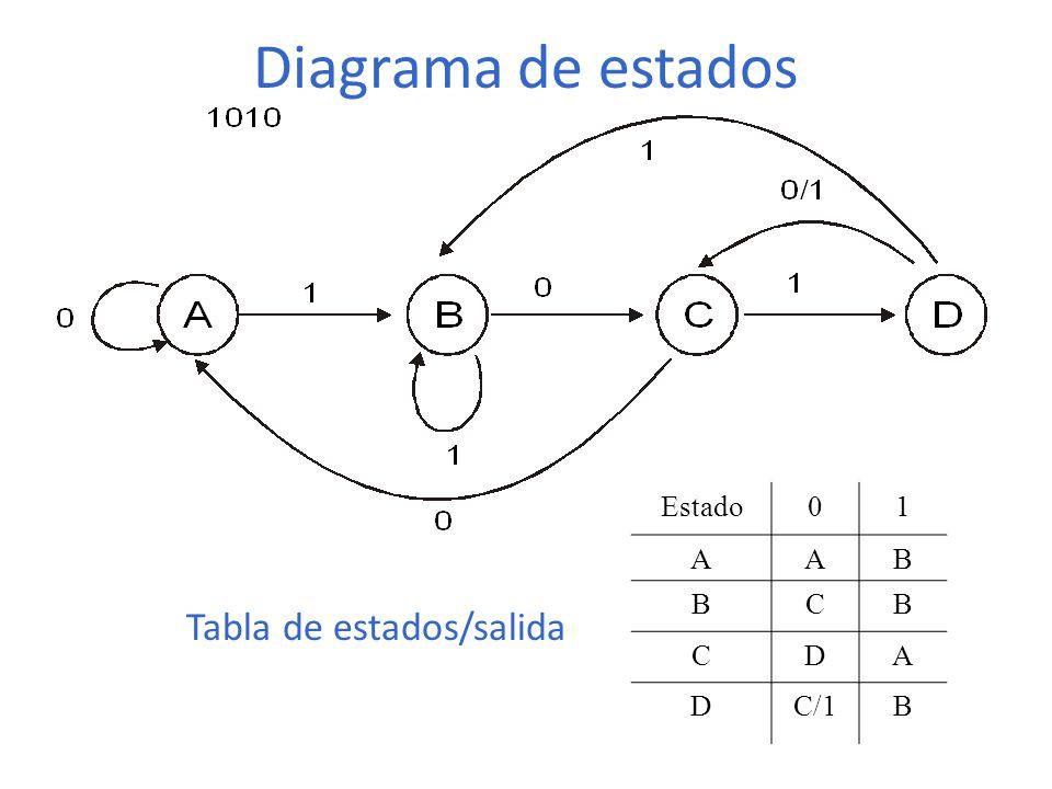 Diagrama de estados Estado 1 A B C D C/1 Tabla de estados/salida
