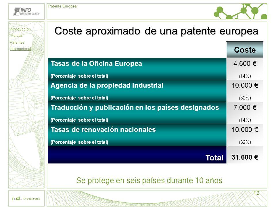 Coste aproximado de una patente europea