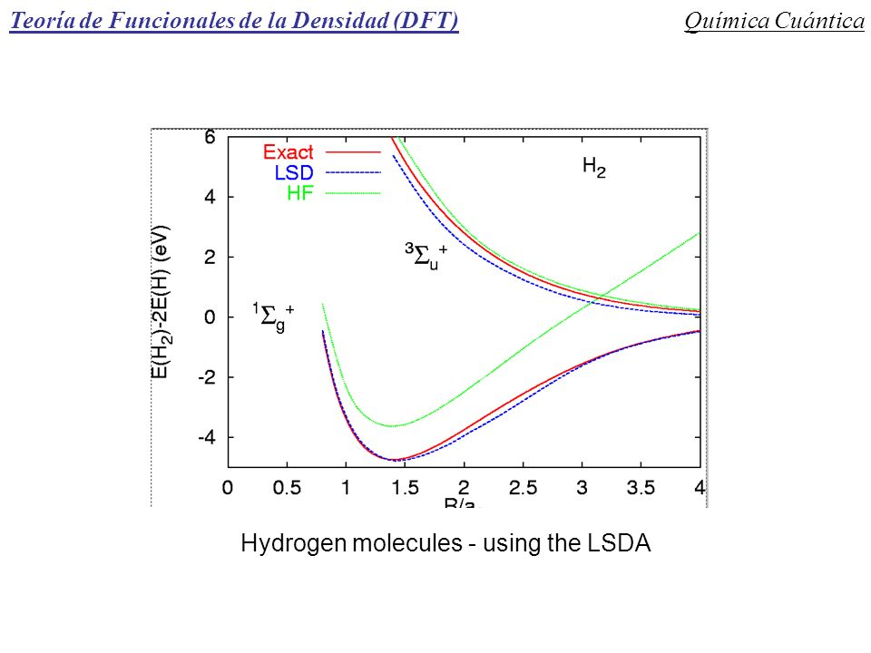 Hydrogen molecules - using the LSDA
