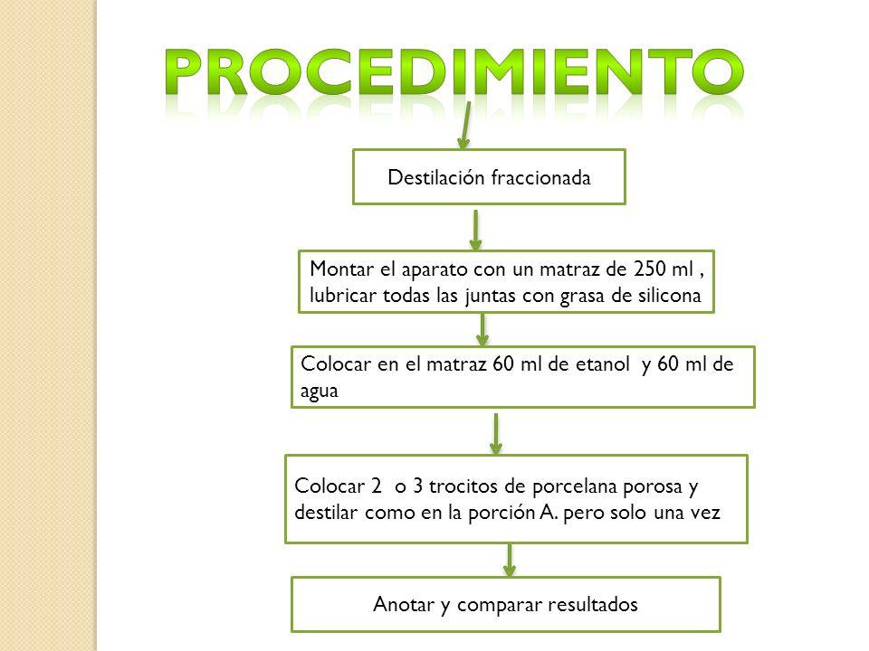 Procedimiento Destilación fraccionada
