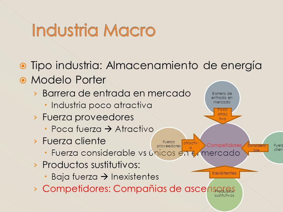 Industria Macro Tipo industria: Almacenamiento de energía