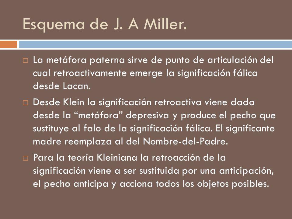Esquema de J. A Miller. La metáfora paterna sirve de punto de articulación del cual retroactivamente emerge la significación fálica desde Lacan.