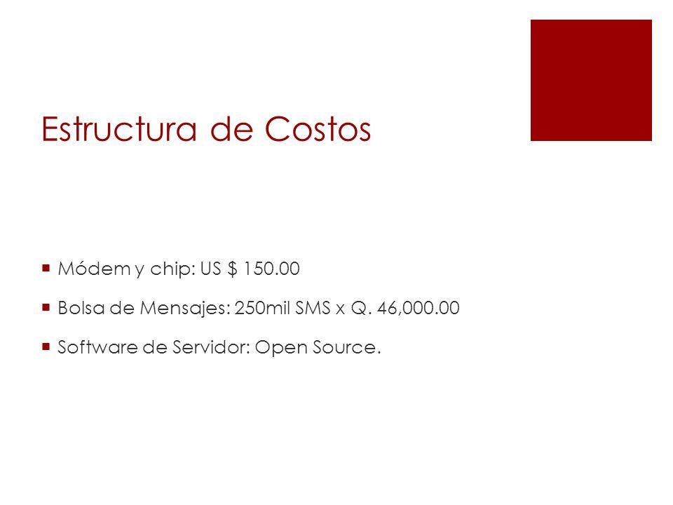 Estructura de Costos Módem y chip: US $ 150.00