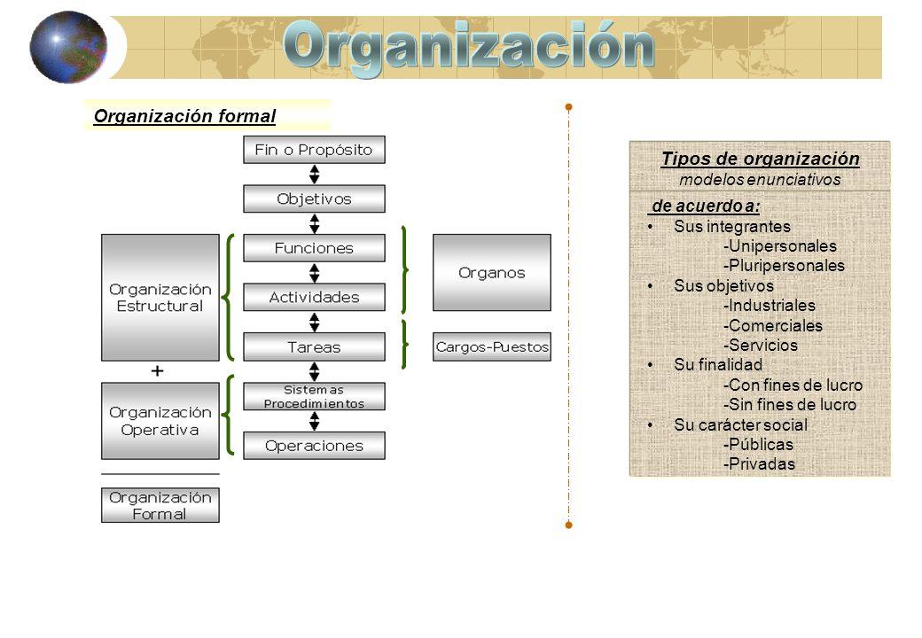 Organización Organización formal Tipos de organización
