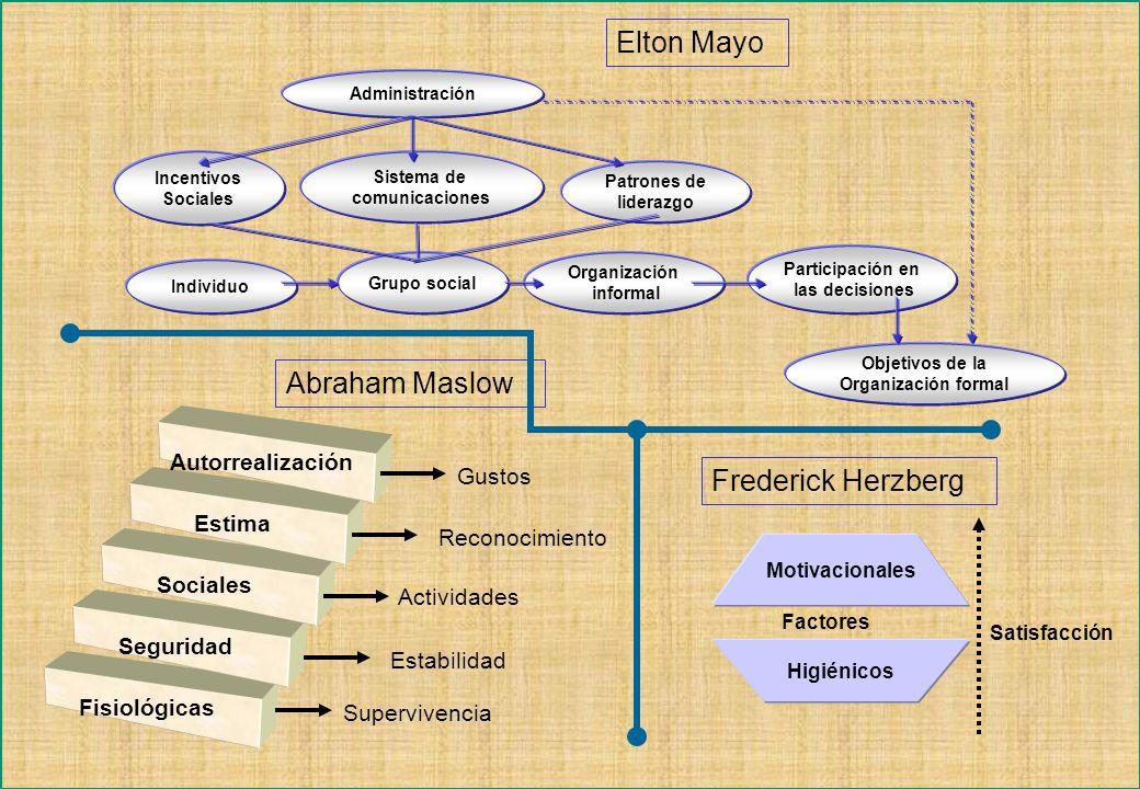 Elton Mayo Abraham Maslow Frederick Herzberg Autorrealización Gustos