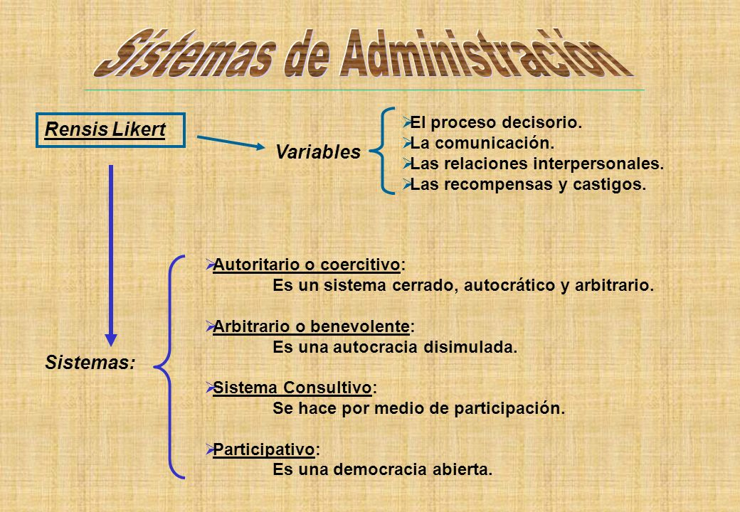Sistemas de Administración