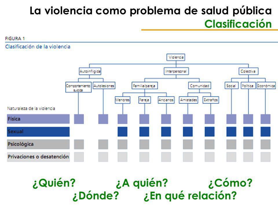 La violencia como problema de salud pública Clasificación