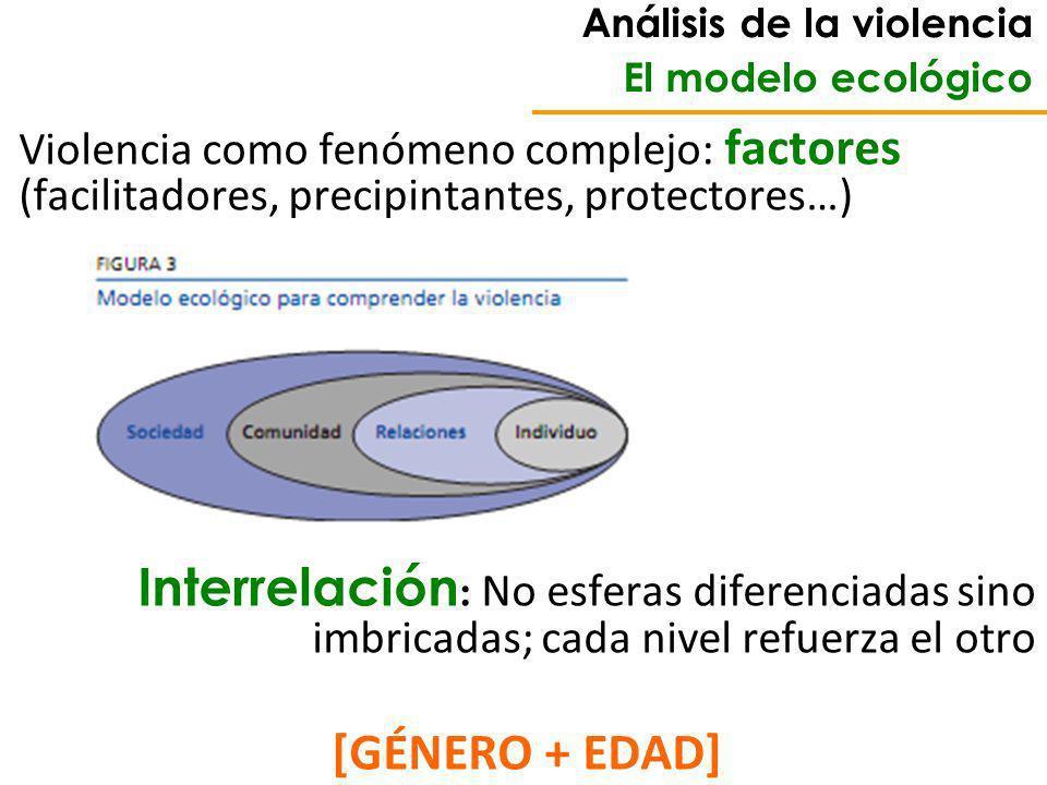 Análisis de la violencia El modelo ecológico