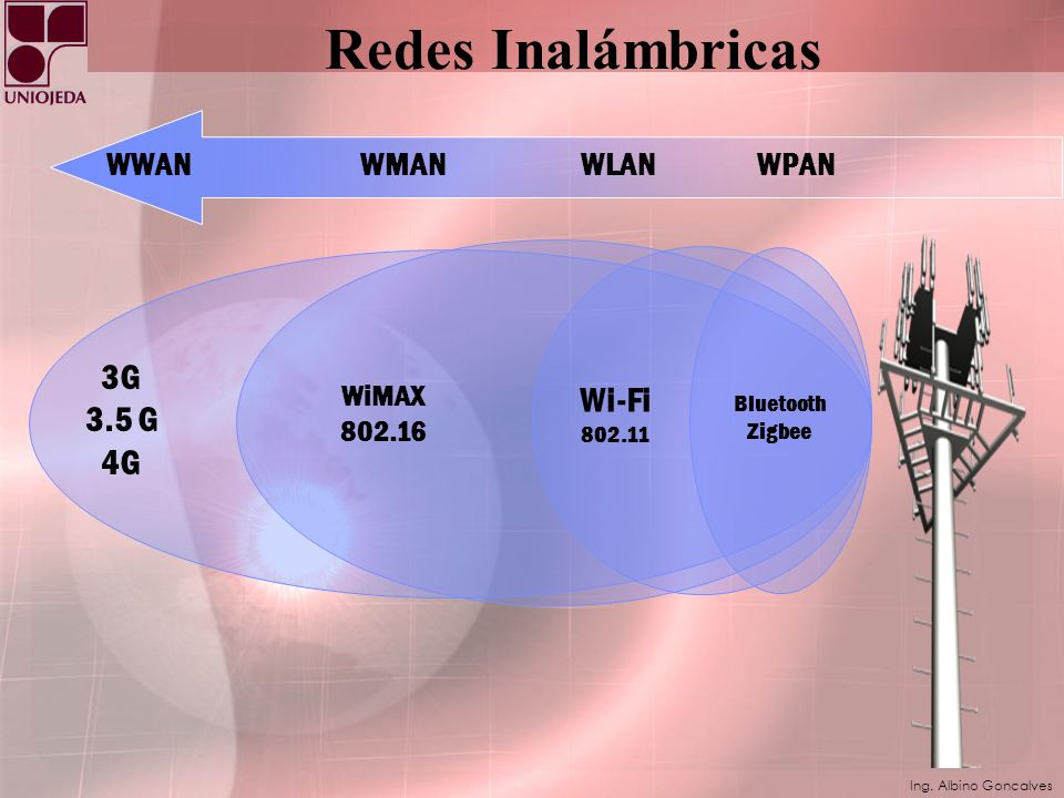 Redes Inalámbricas 3G 3.5 G Wi-Fi 4G WWAN WMAN WLAN WPAN WiMAX 802.16