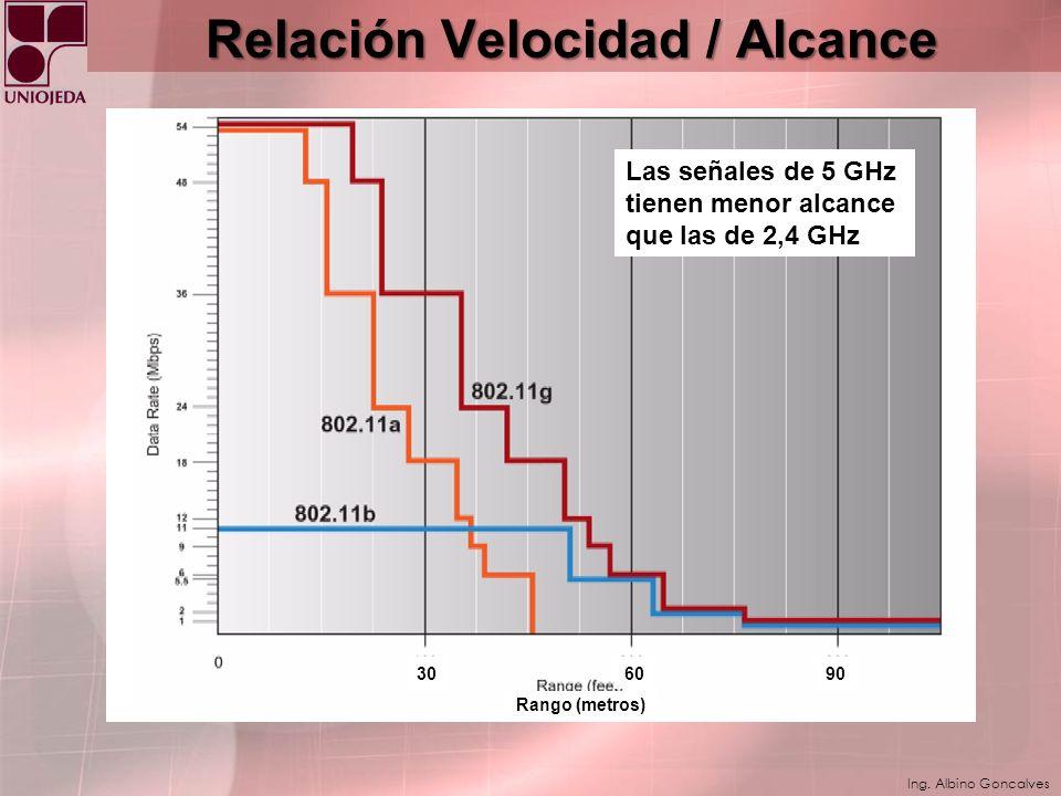 Relación Velocidad / Alcance
