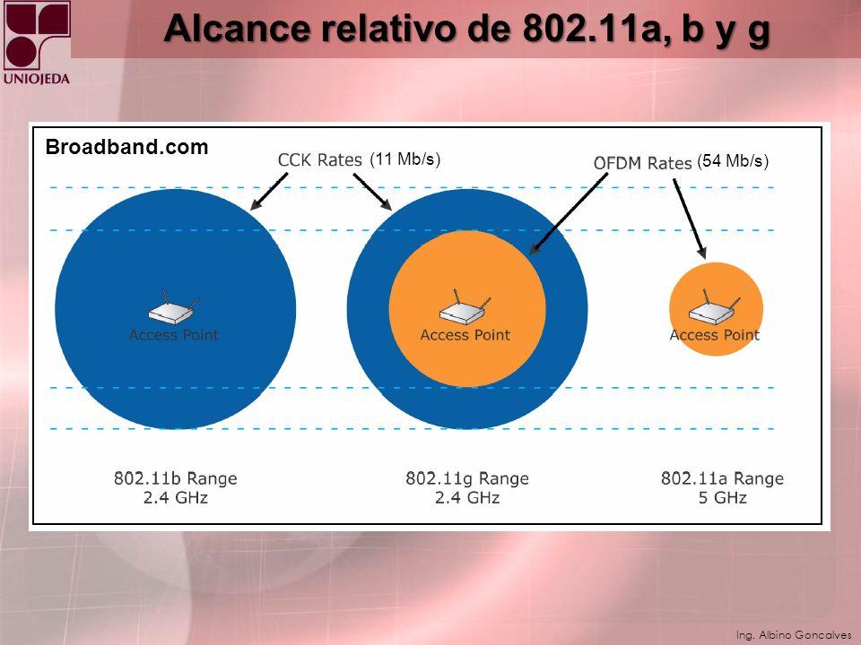Alcance relativo de 802.11a, b y g