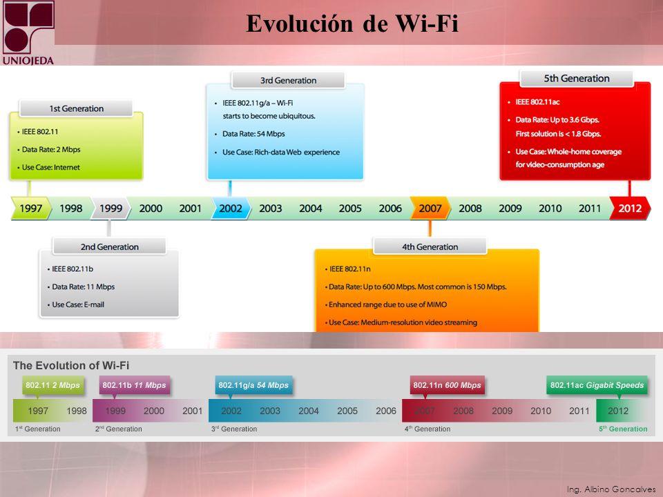 Evolución de Wi-Fi