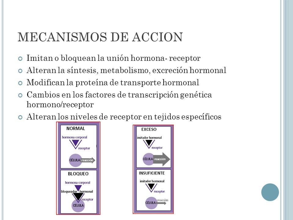 MECANISMOS DE ACCION Imitan o bloquean la unión hormona- receptor