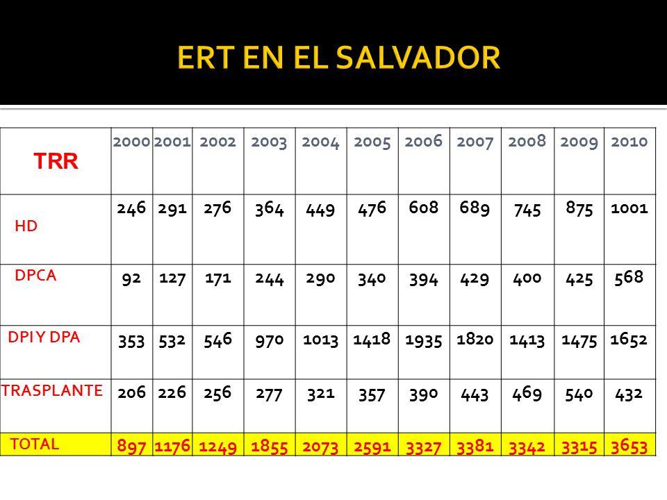 ERT EN EL SALVADOR TRR. 2000. 2001. 2002. 2003. 2004. 2005. 2006. 2007. 2008. 2009. 2010.