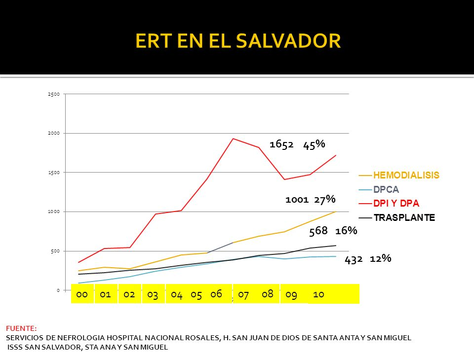 ERT EN EL SALVADOR 1652 45% 568 16% 432 12% 00. 01. 02. 03. 04. 05. 06. 07. 08. 09.