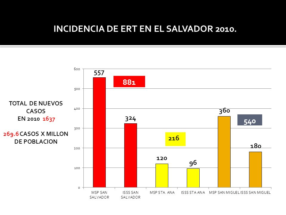 INCIDENCIA DE ERT EN EL SALVADOR 2010.