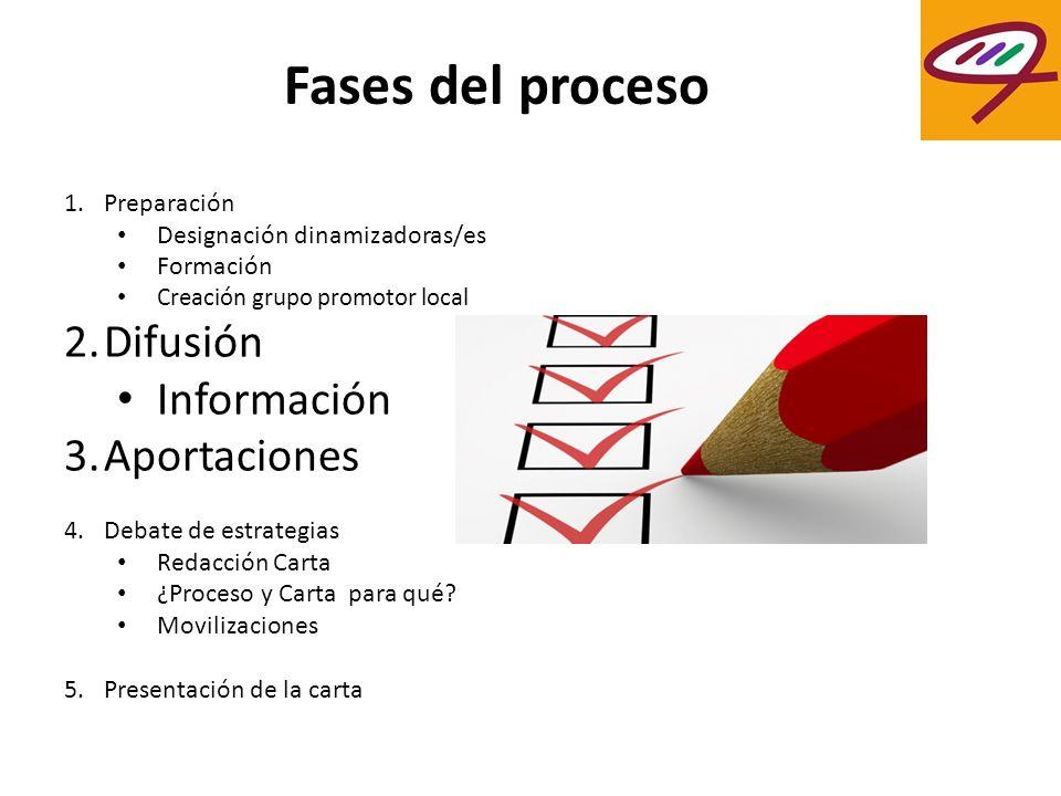 Fases del proceso Difusión Información Aportaciones Preparación