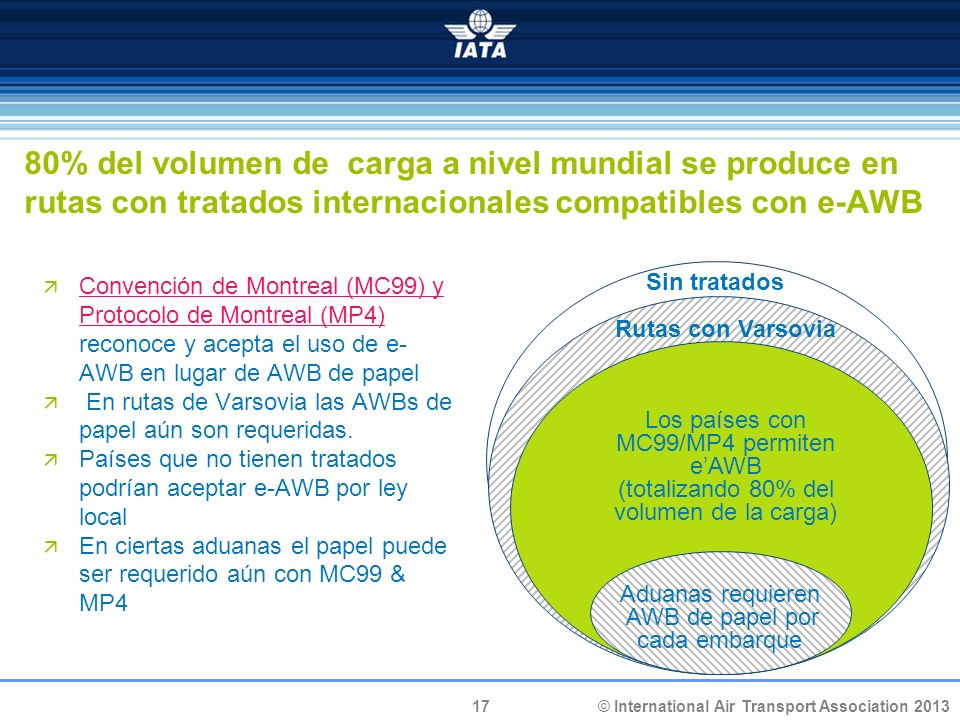 80% del volumen de carga a nivel mundial se produce en rutas con tratados internacionales compatibles con e-AWB
