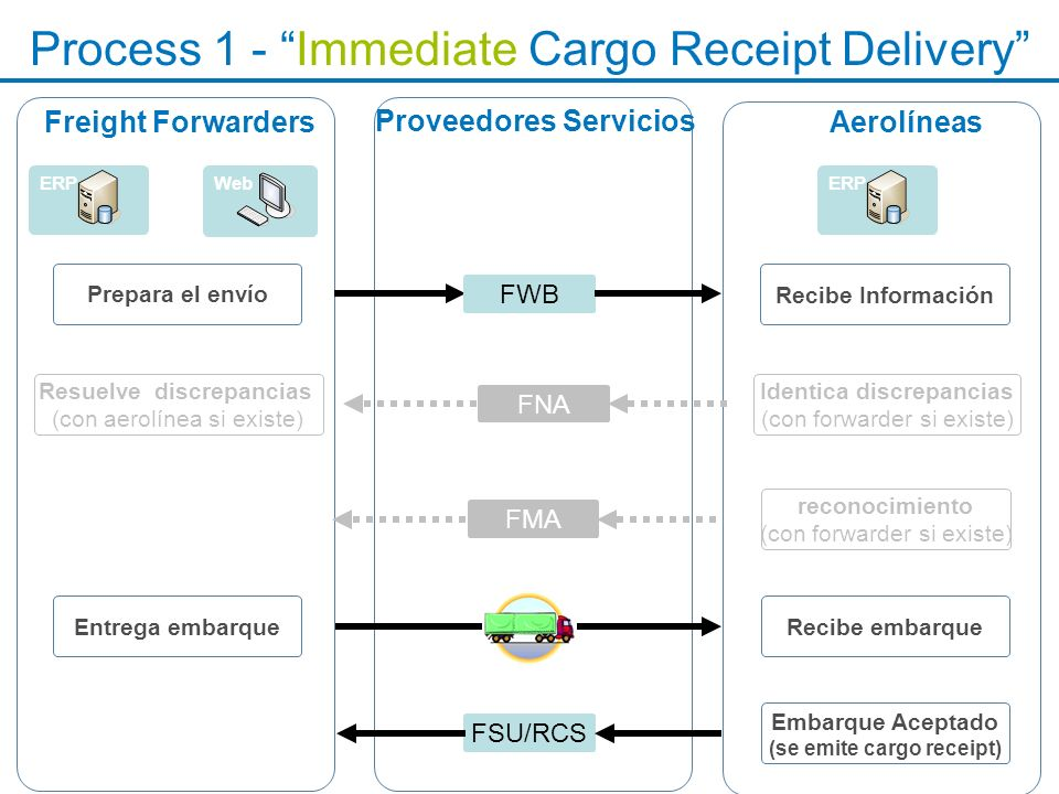 Process 1 - Immediate Cargo Receipt Delivery
