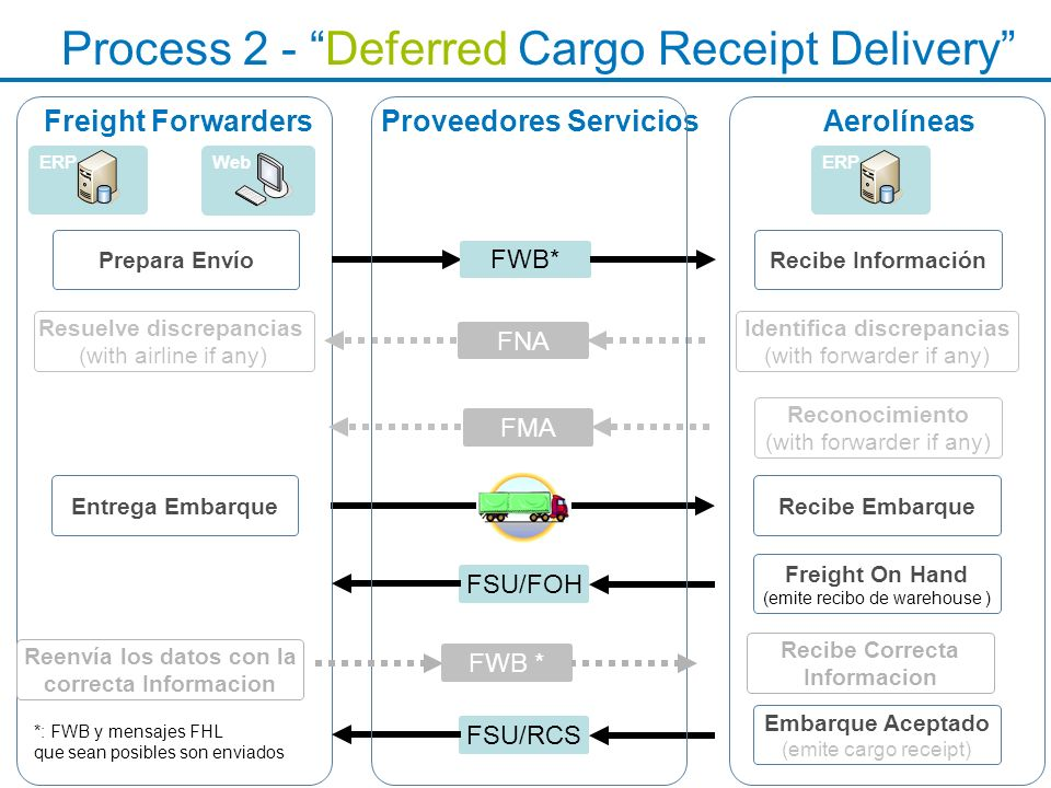 Process 2 - Deferred Cargo Receipt Delivery