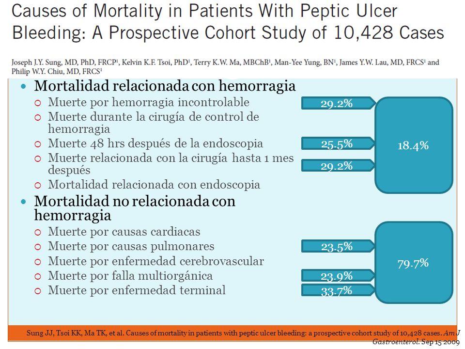 Mortalidad relacionada con hemorragia