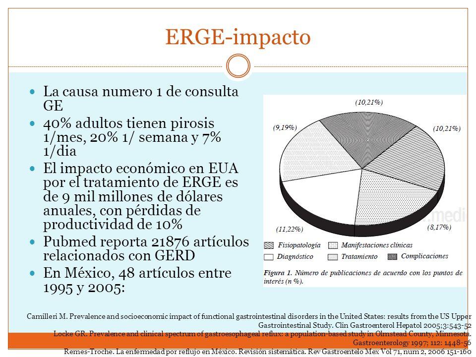 ERGE-impacto La causa numero 1 de consulta GE