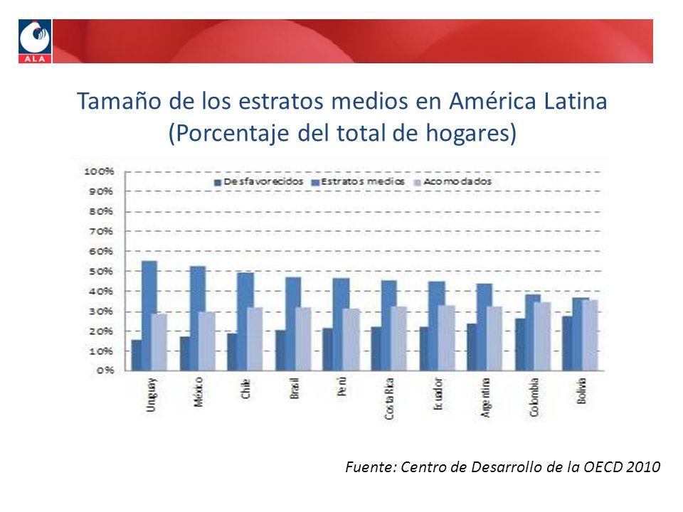 Fuente: Centro de Desarrollo de la OECD 2010
