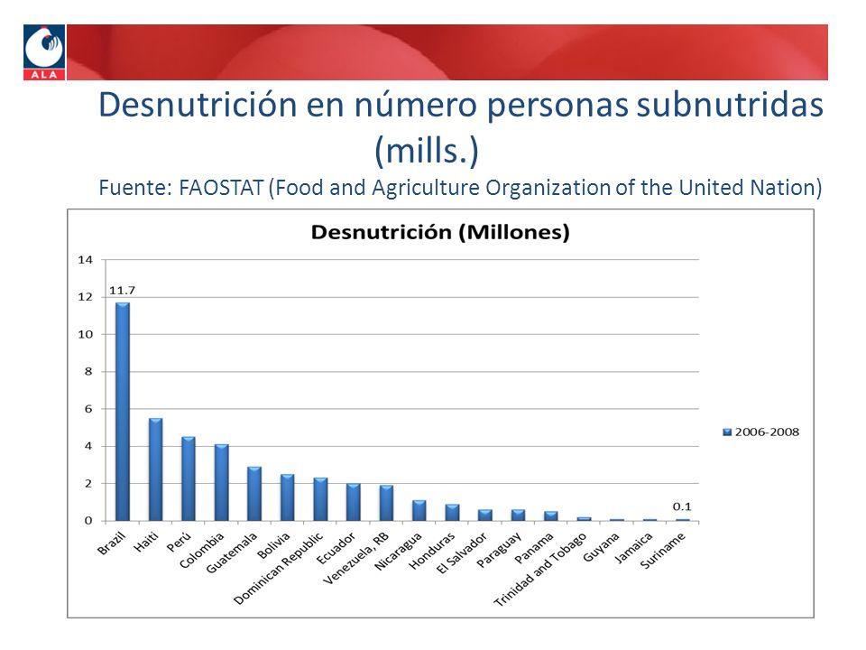 Desnutrición en número personas subnutridas (mills. )