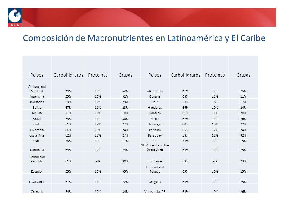 Composición de Macronutrientes en Latinoamérica y El Caribe