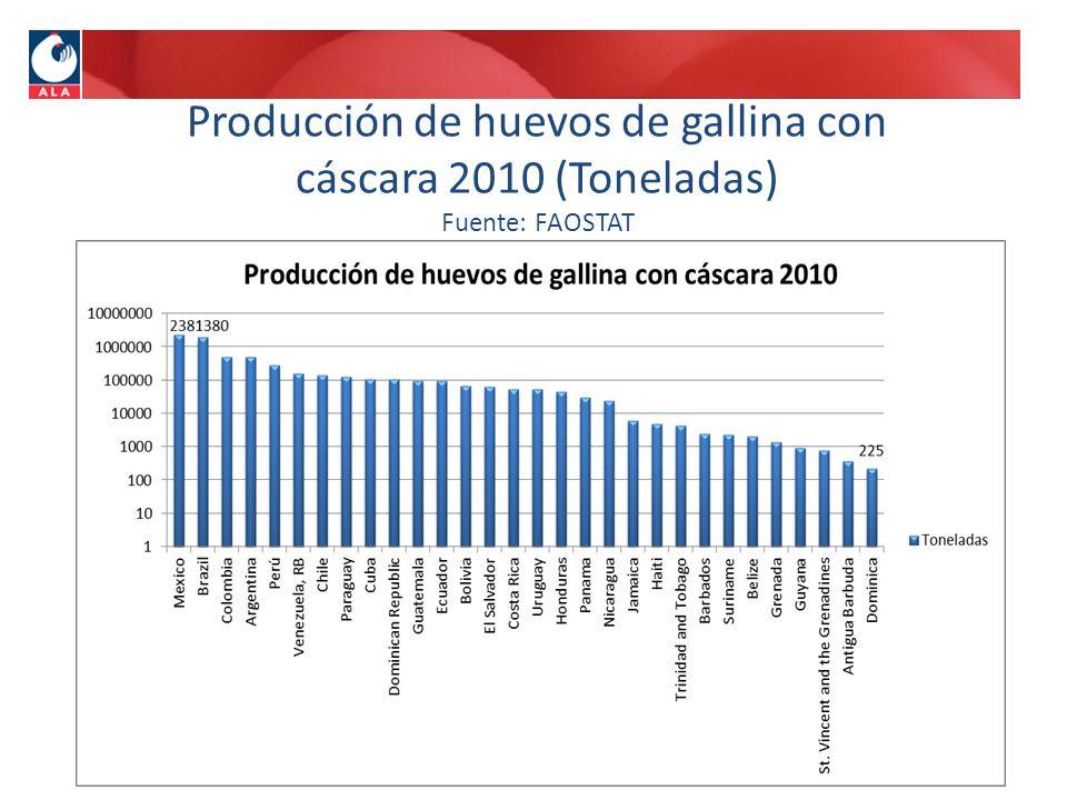 Producción de huevos de gallina con cáscara 2010 (Toneladas) Fuente: FAOSTAT
