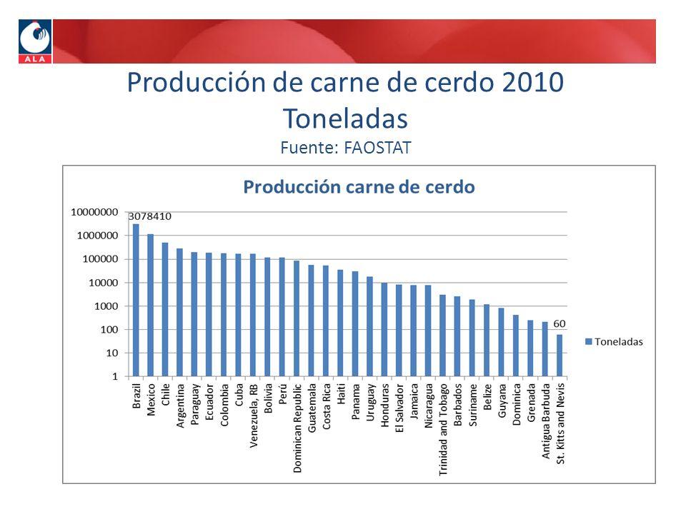 Producción de carne de cerdo 2010 Toneladas Fuente: FAOSTAT