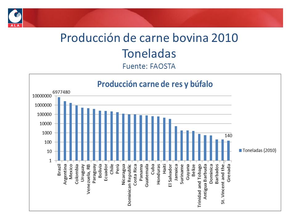 Producción de carne bovina 2010 Toneladas Fuente: FAOSTA