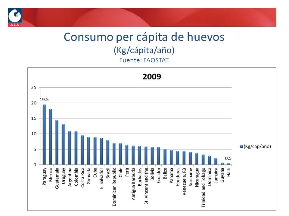 Consumo per cápita de huevos (Kg/cápita/año) Fuente: FAOSTAT