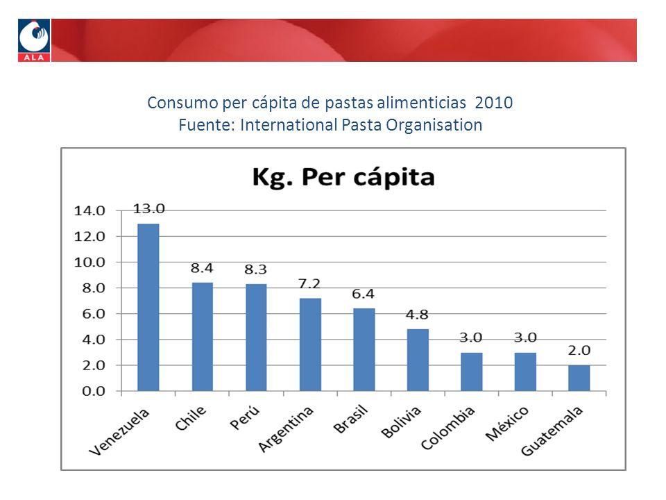 Consumo per cápita de pastas alimenticias 2010 Fuente: International Pasta Organisation