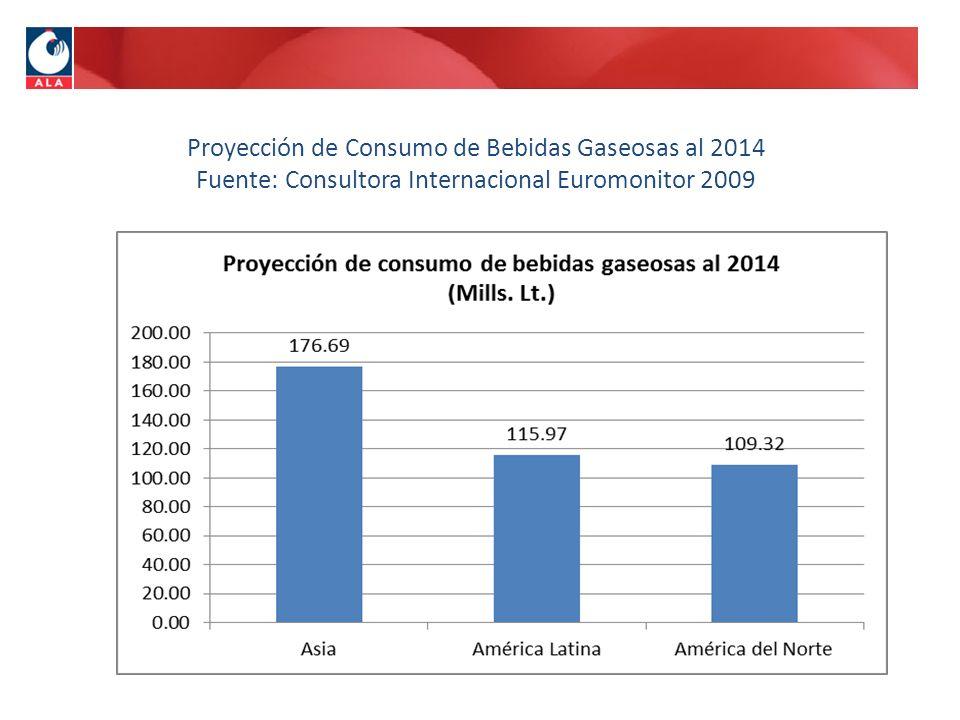 Proyección de Consumo de Bebidas Gaseosas al 2014 Fuente: Consultora Internacional Euromonitor 2009