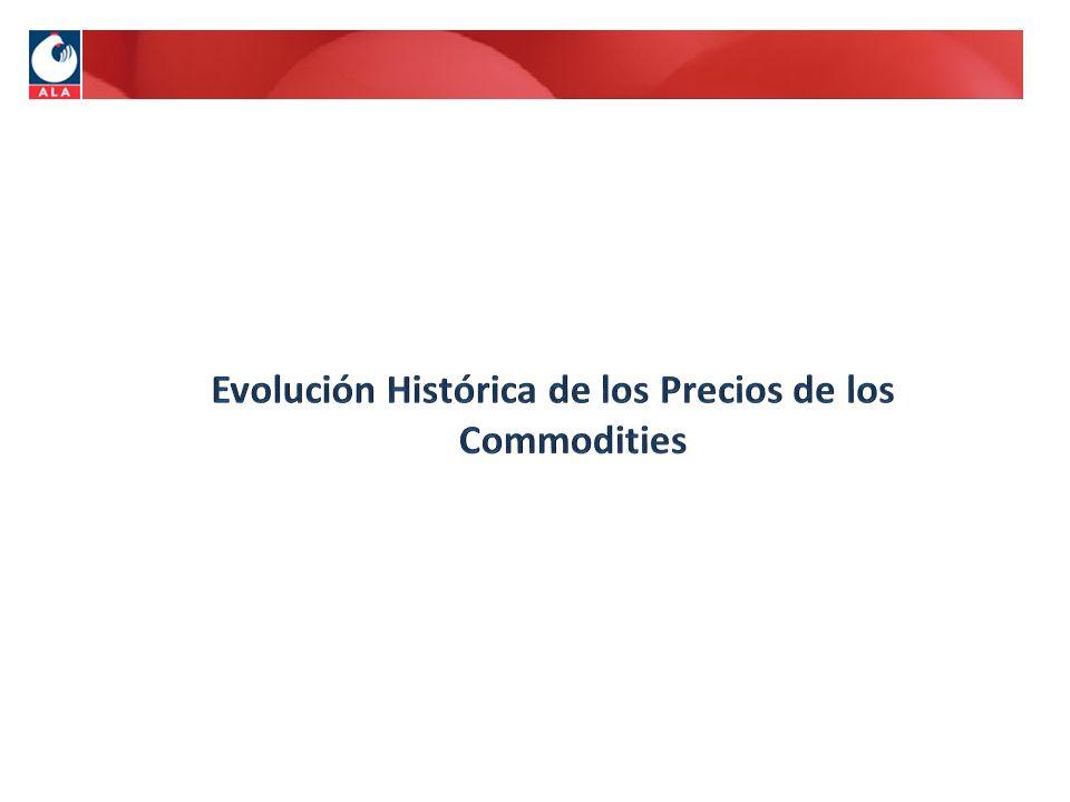 Evolución Histórica de los Precios de los Commodities