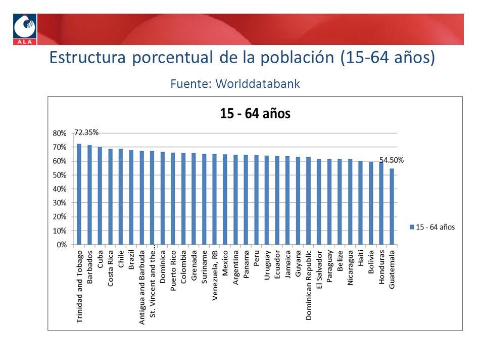 Estructura porcentual de la población (15-64 años)