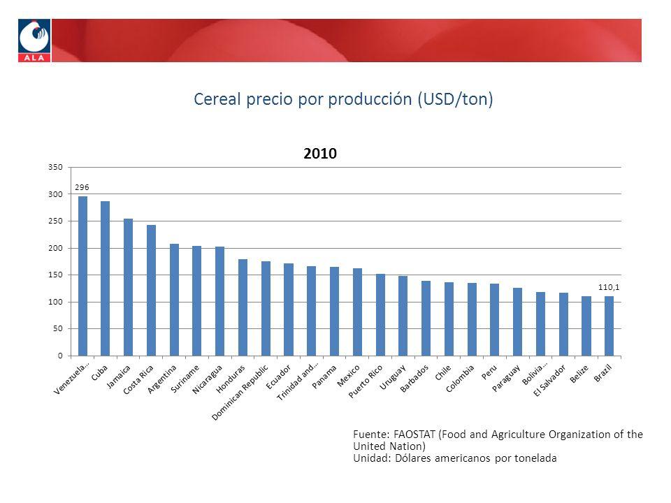 Cereal precio por producción (USD/ton)