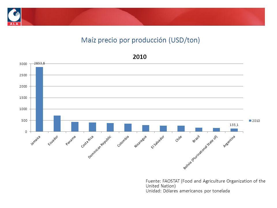 Maíz precio por producción (USD/ton)