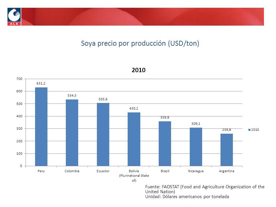 Soya precio por producción (USD/ton)
