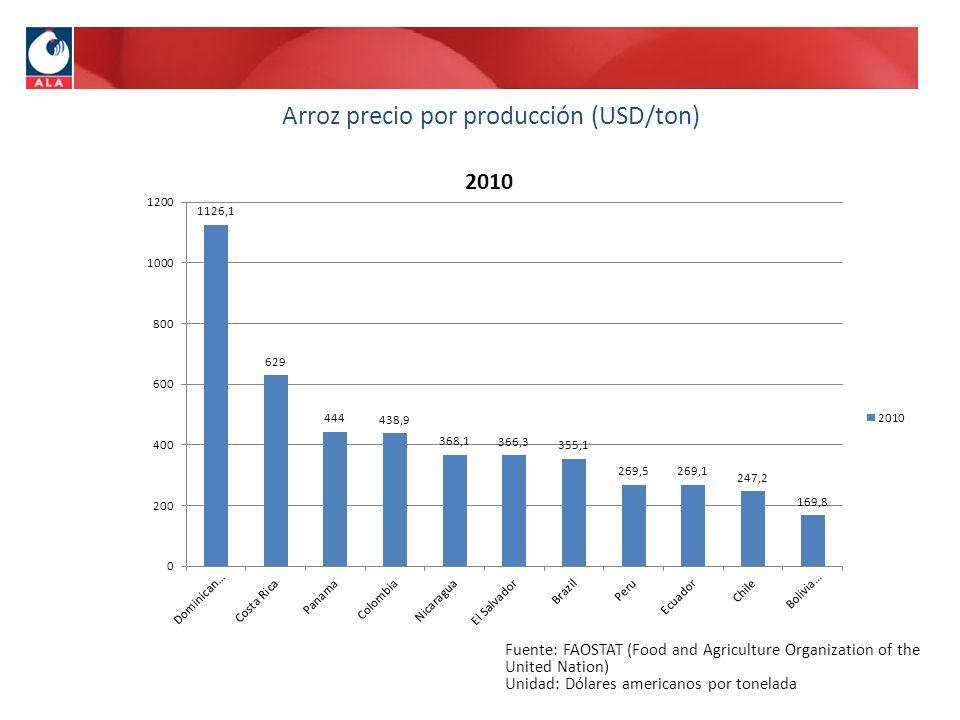 Arroz precio por producción (USD/ton)