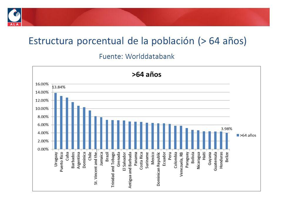 Estructura porcentual de la población (> 64 años)