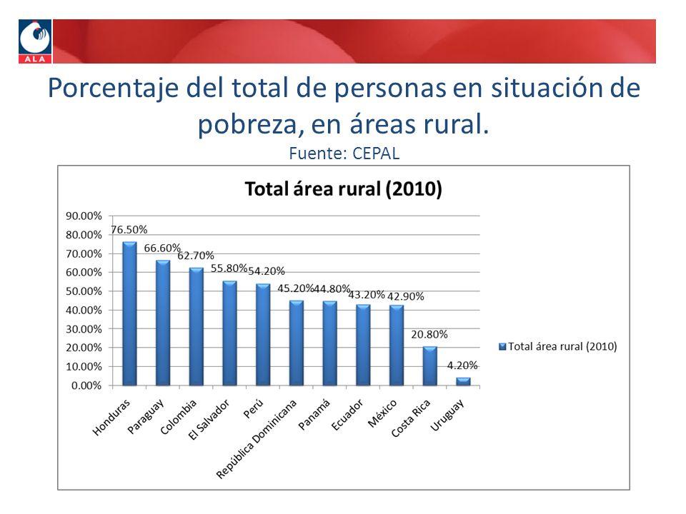 Porcentaje del total de personas en situación de pobreza, en áreas rural. Fuente: CEPAL