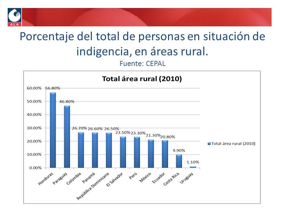 Porcentaje del total de personas en situación de indigencia, en áreas rural. Fuente: CEPAL