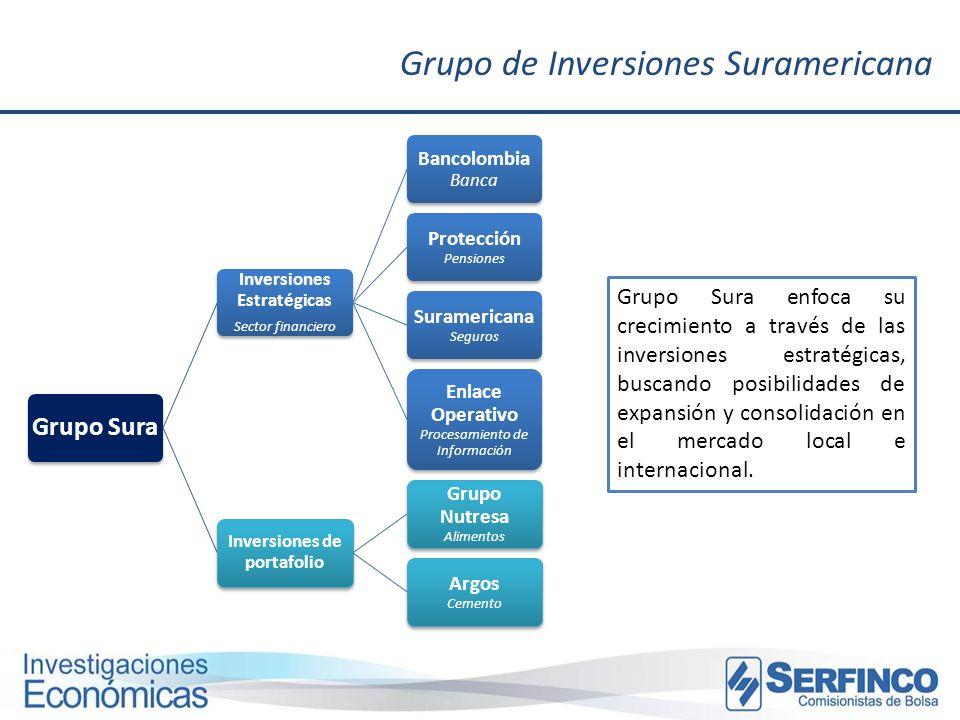 Inversiones Estratégicas Inversiones de portafolio
