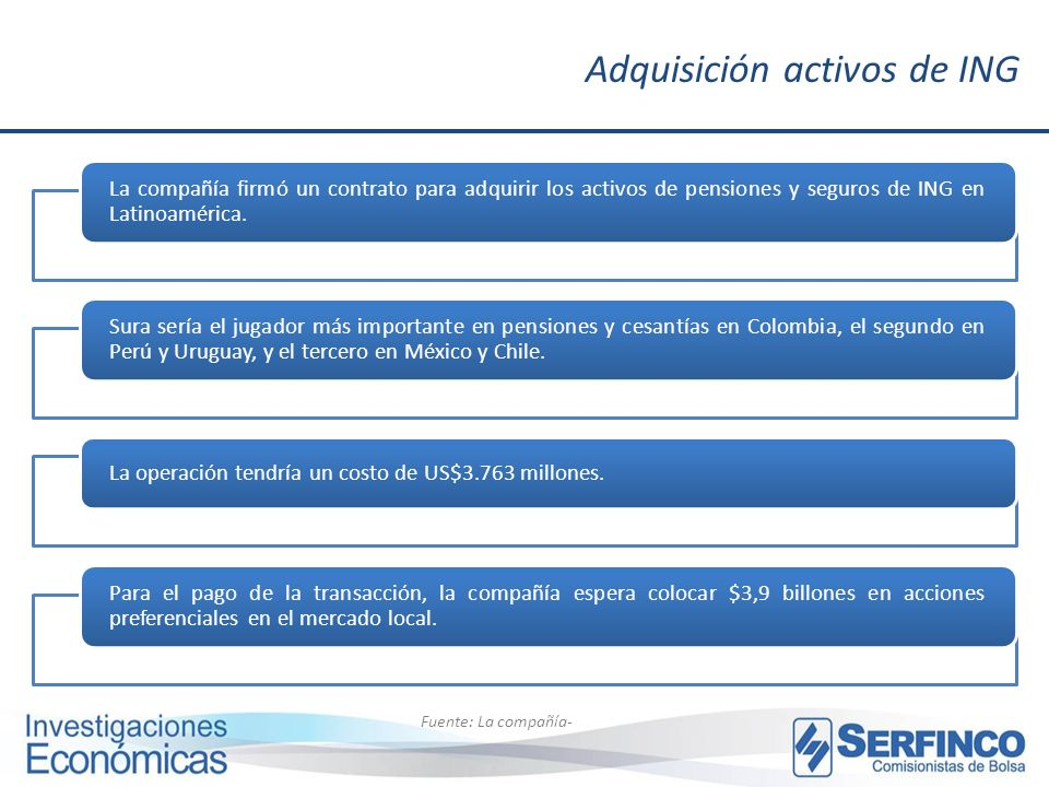 Adquisición activos de ING
